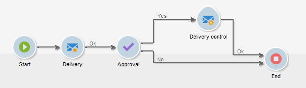 Building a workflow.