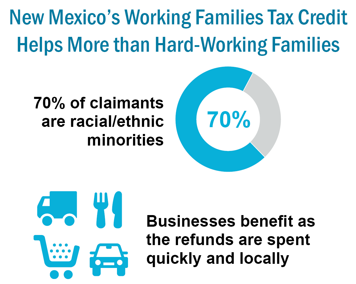 Expanding New Mexico's Working Families Tax Credit Would Generate.