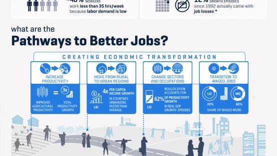 Jobs and Development.