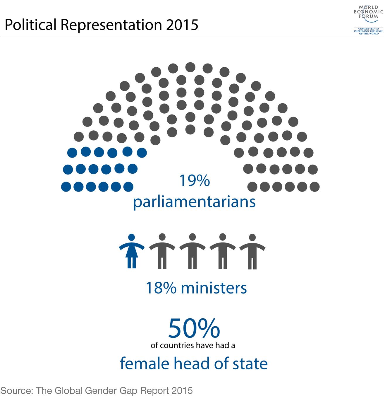 Global Gender Gap Report 2015.