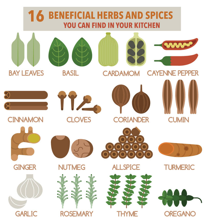 16 Most Powerful Healing Herbs and Spices in Your Kitchen.