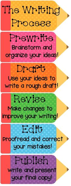 The Writing Process {ideas & a freebie!).