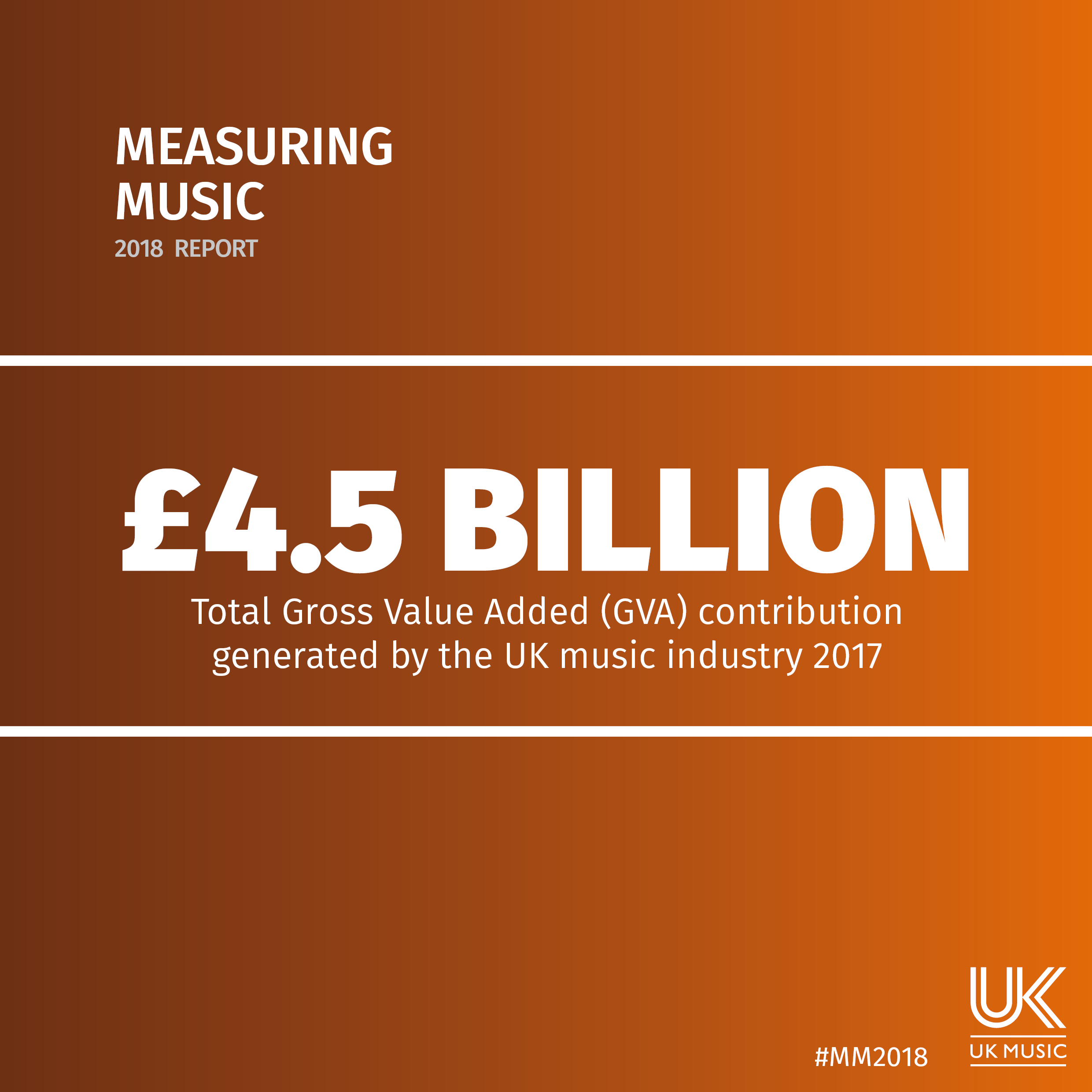 Measuring Music 2018.