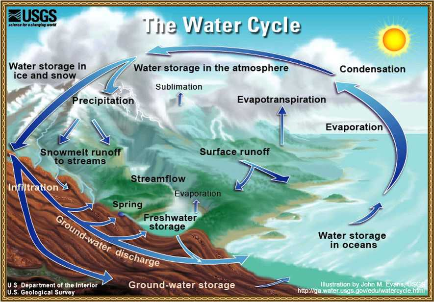 Image Map of the Water Cycle.