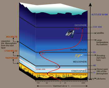 What are the major layers of the atmosphere?.