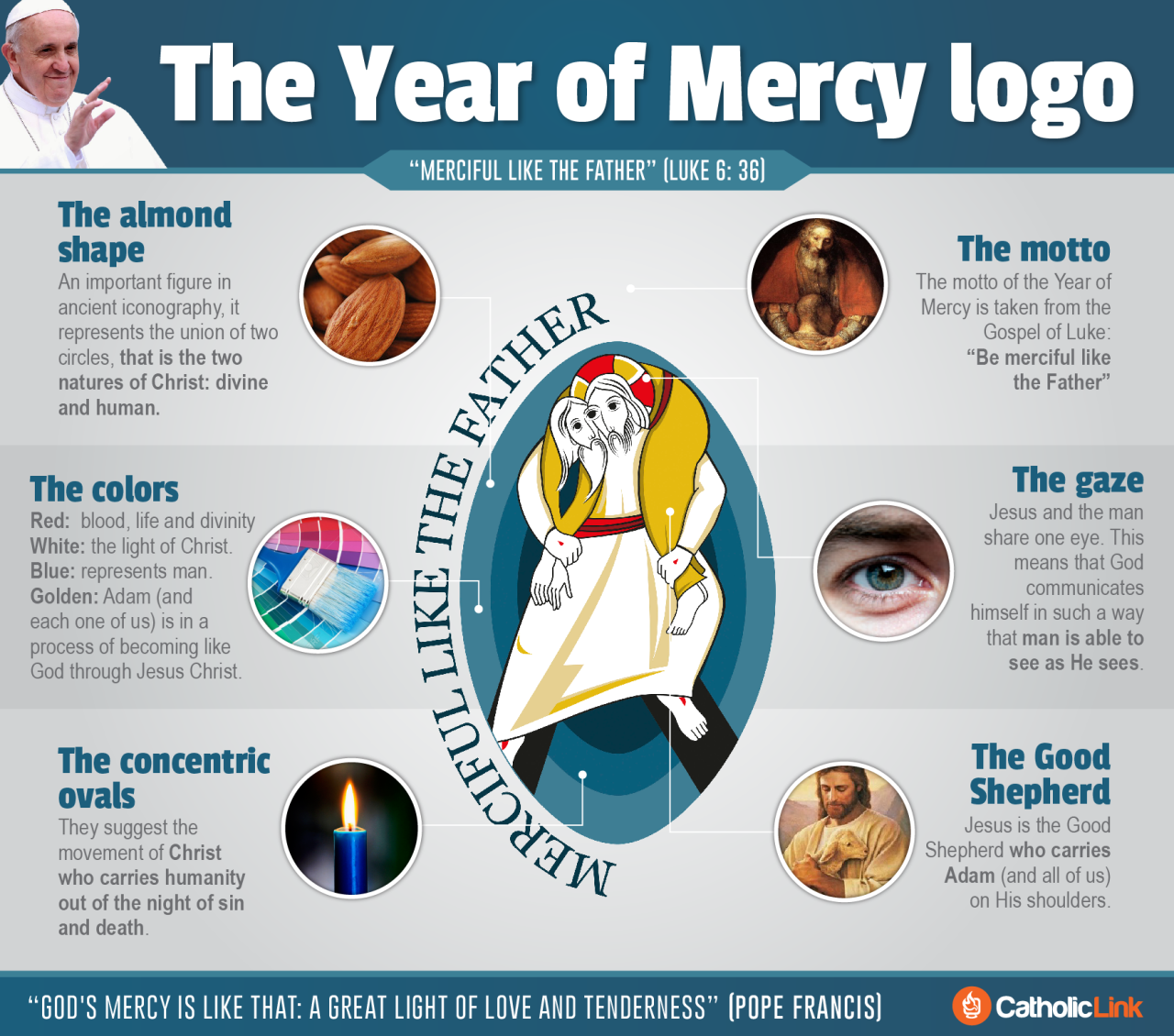 The Hidden Meanings of the Year of Mercy Logo, Explained in One.
