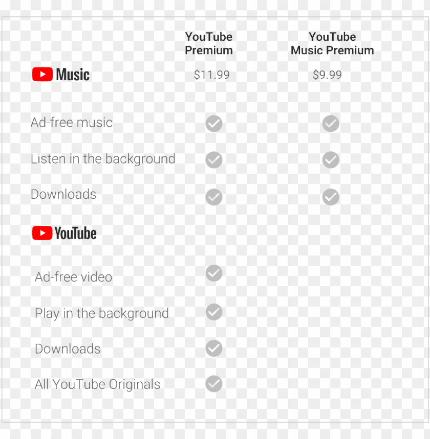 youtube premium vs youtube music PNG image with transparent.