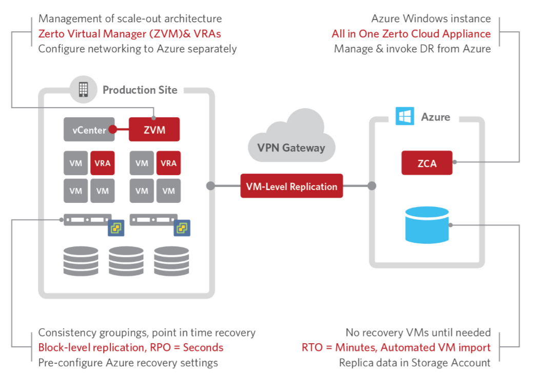 Zerto Virtual Replication: What's New in 5.0.
