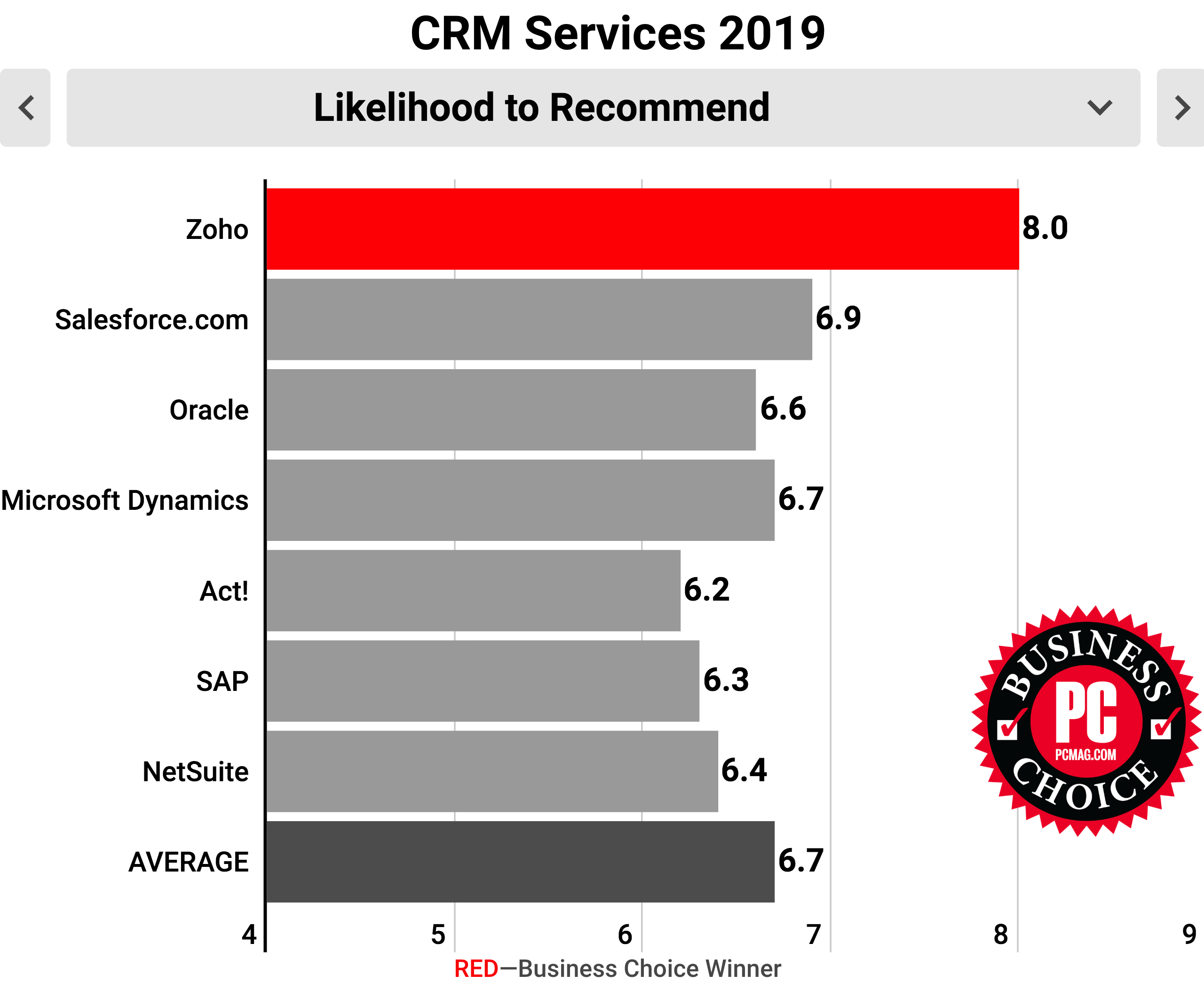 Zoho CRM has been named the Winner of PCMag's Business Choice Awards.