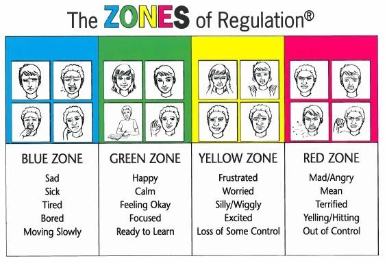 zones of regulation clipart #11