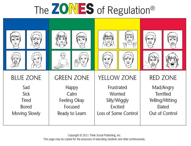 Zones Of Regulation.
