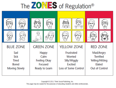 zones of regulation clipart #1