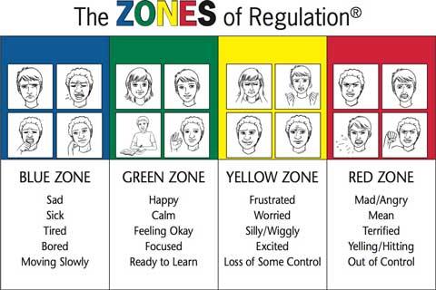zones of regulation clipart #19