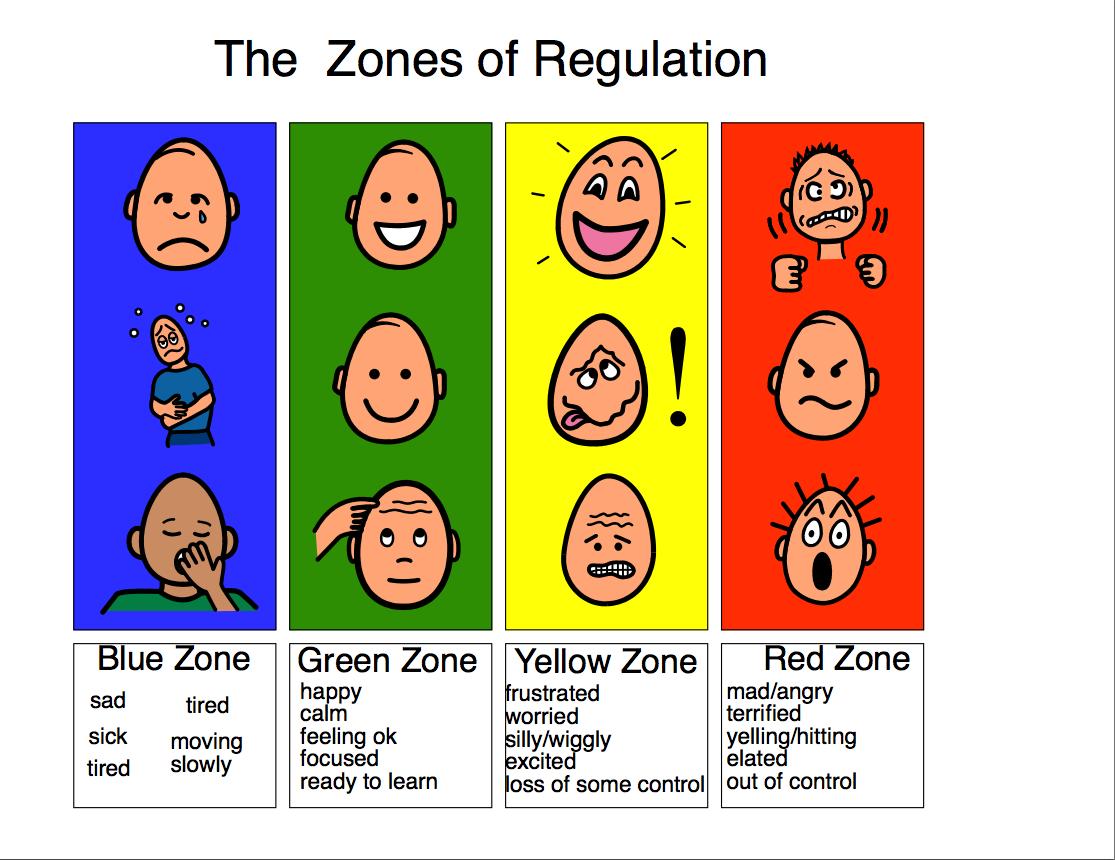 Zones Of Regulation Clipart.