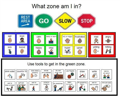 zones of regulation clipart #14