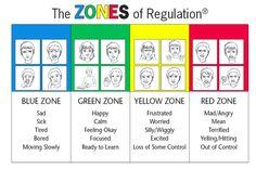 zones of regulation clipart #13