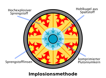 Kernwaffentechnik.